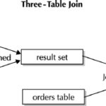 Understanding Three-table Joins in Oracle