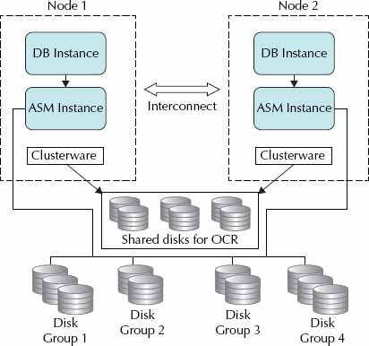 Setting up the Oracle 12c ASM Instance for RAC
