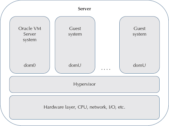 Overview Of Virtualization Technologies