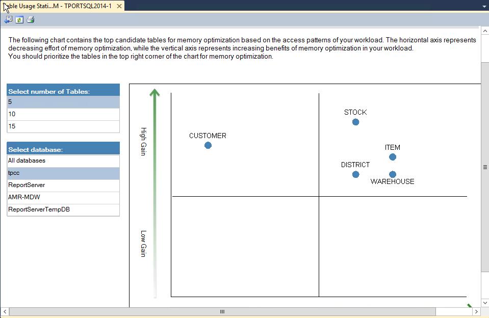 Transaction Performance Analysis