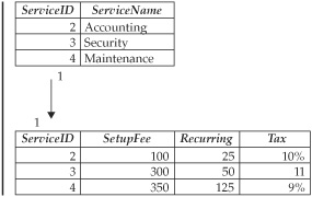 Understanding MySQL Foreign Keys