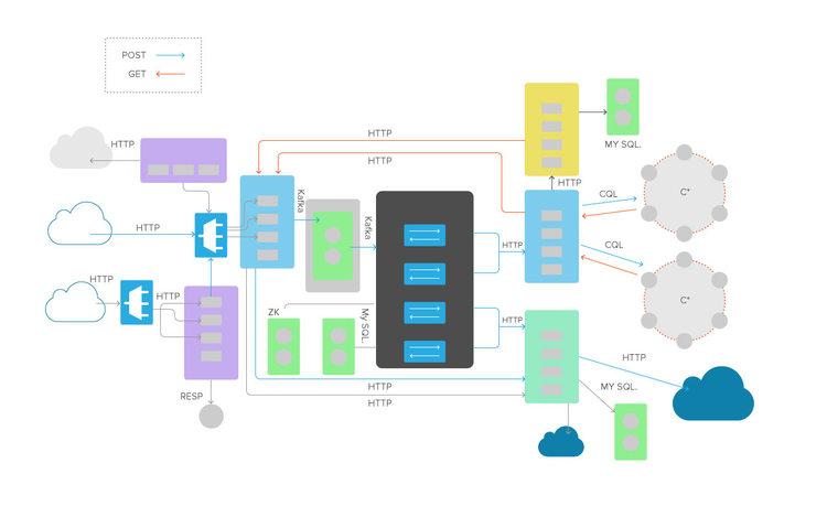 librato-microservices-architecture