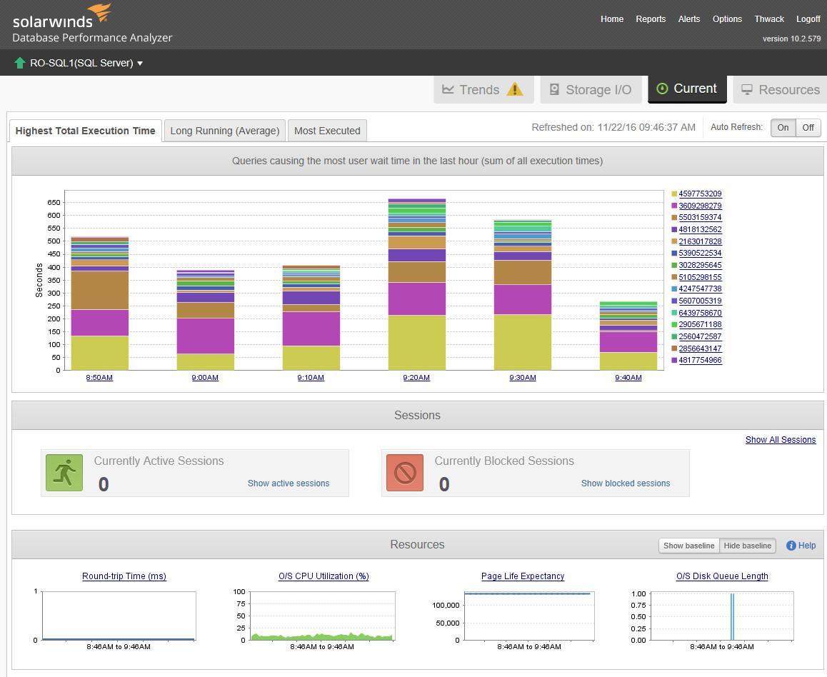 Merits of a SQL Server Performance Analyzer vs  Performance Monitor