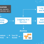Logging as a Service: Benefits of Centralizing Log Data