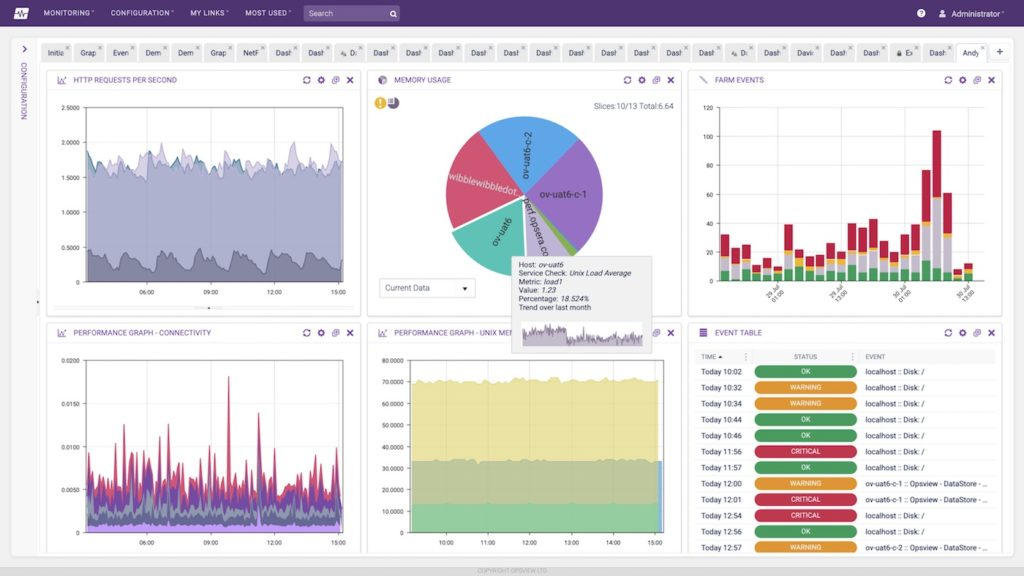 opsview-Dashboard_screenshot
