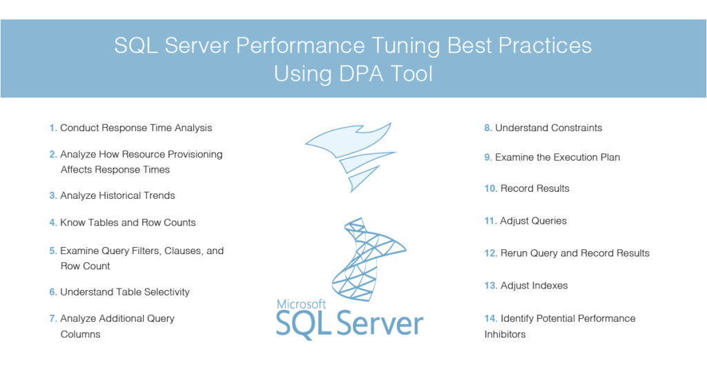 SQL Server performance tuning best practices using DPA tool