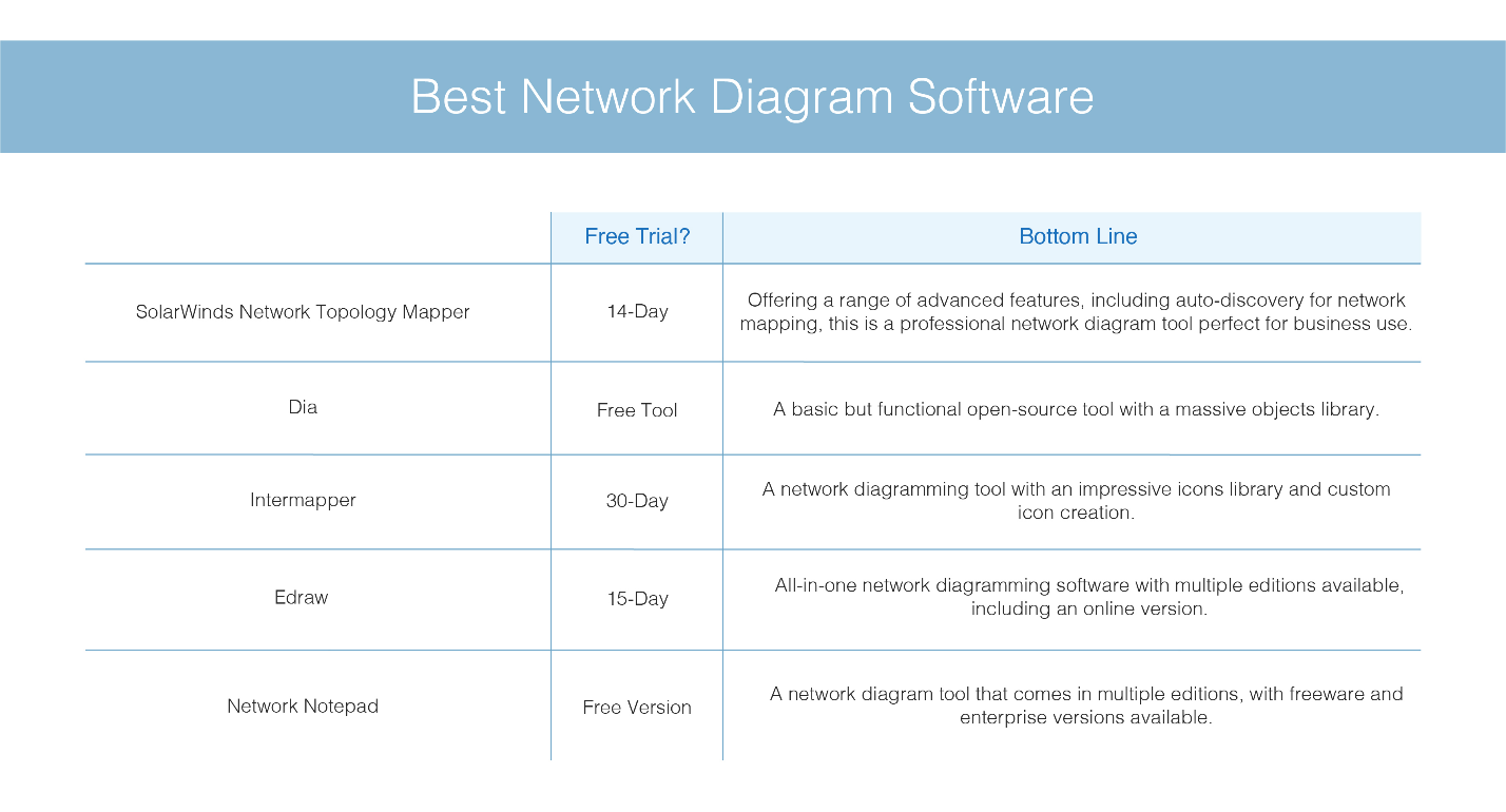 best-network-diagram-software