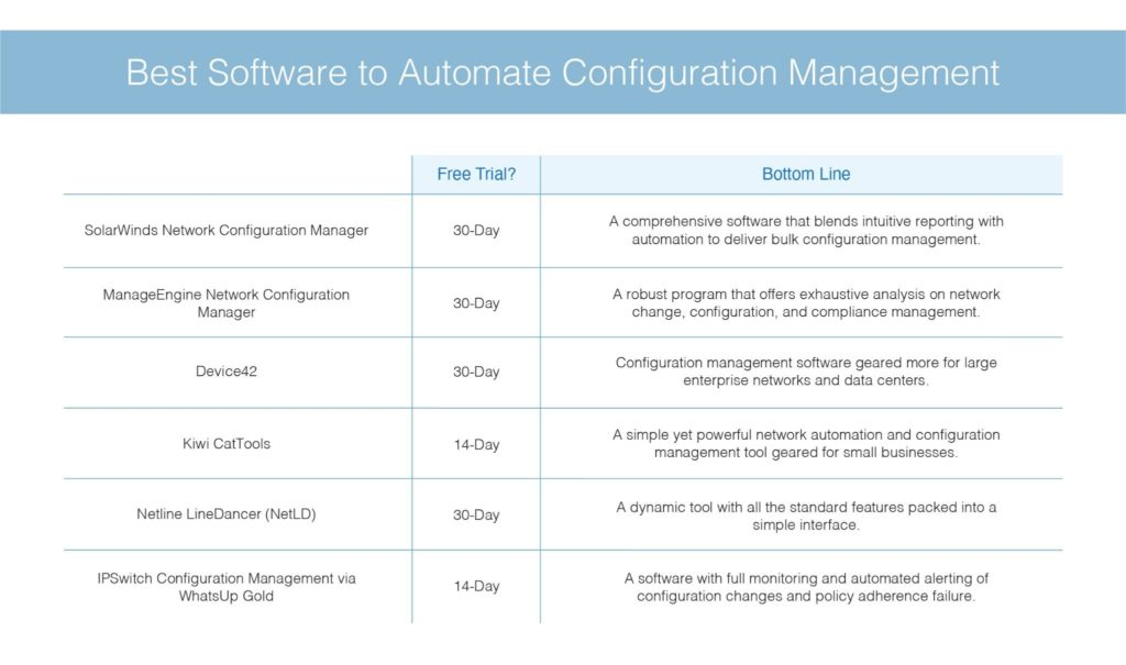 best software to automate configuration manager