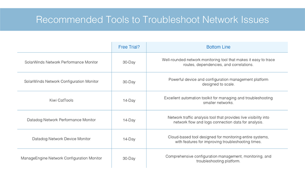 Recommended Tools to Troubleshoot Network Issues