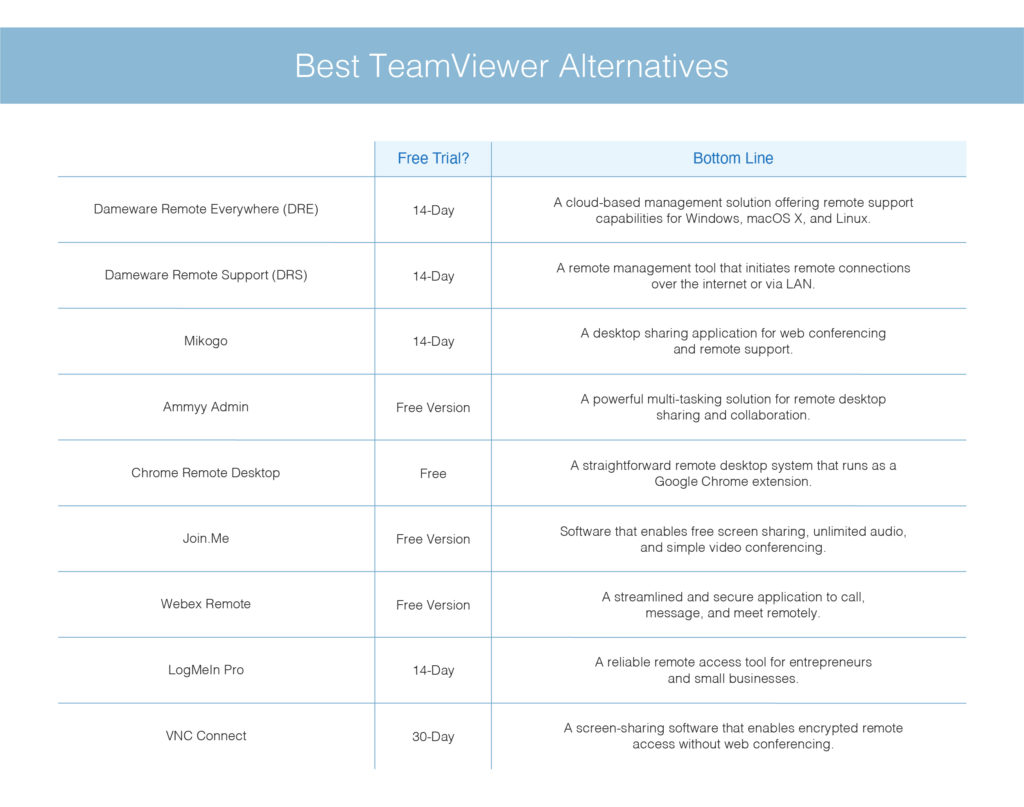 9 Best TeamViewer Alternatives in 2021: Paid and Free Tools   SolarWinds