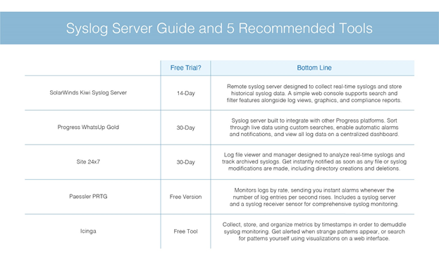 Syslog Server Guide and 5 Recommended Tools
